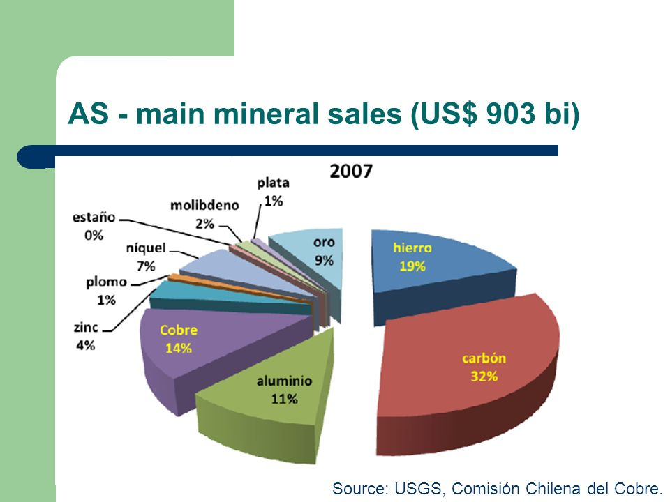 AS - main mineral sales (US$ 903 bi) Source: USGS, Comisión Chilena del Cobre.