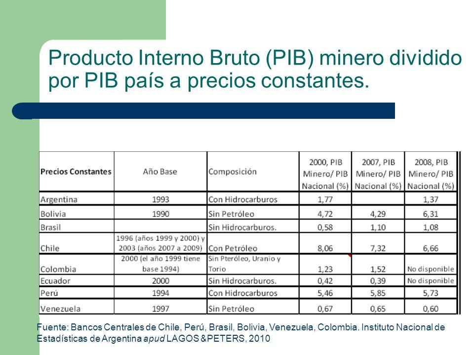 Producto Interno Bruto (PIB) minero dividido por PIB país a precios constantes.