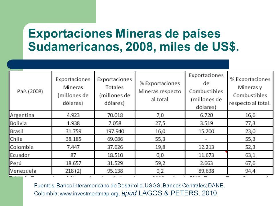 Exportaciones Mineras de países Sudamericanos, 2008, miles de US$.