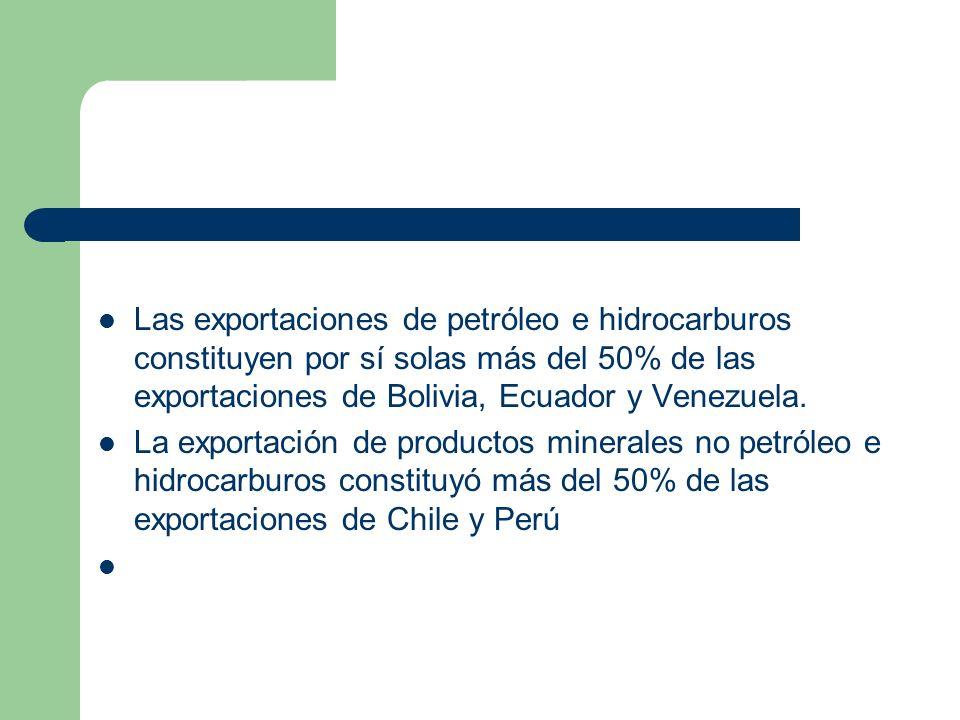 Las exportaciones de petróleo e hidrocarburos constituyen por sí solas más del 50% de las exportaciones de Bolivia, Ecuador y Venezuela.