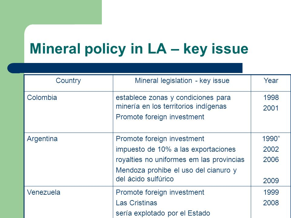 Mineral policy in LA – key issue CountryMineral legislation - key issueYear Colombiaestablece zonas y condiciones para minería en los territorios indígenas Promote foreign investment ArgentinaPromote foreign investment impuesto de 10% a las exportaciones royalties no uniformes em las provincias Mendoza prohibe el uso del cianuro y del ácido sulfúrico VenezuelaPromote foreign investment Las Cristinas sería explotado por el Estado