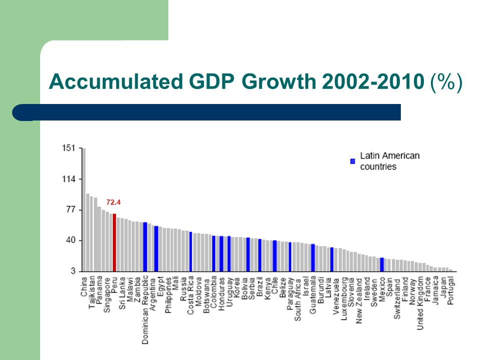 Accumulated GDP Growth (%)