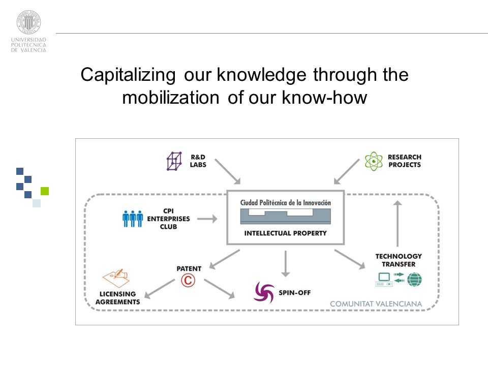 Capitalizing our knowledge through the mobilization of our know-how