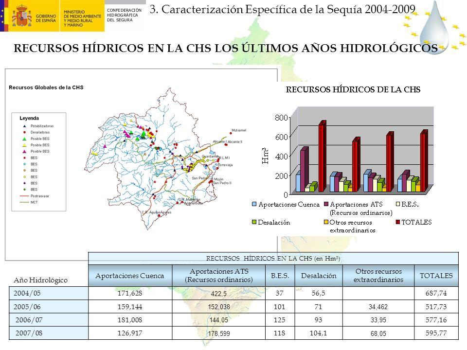RECURSOS HÍDRICOS EN LA CHS LOS ÚLTIMOS AÑOS HIDROLÓGICOS 3. Caracterización Específica de la Sequía 2004-2009 RECURSOS HÍDRICOS EN LA CHS (en Hm³) Añ