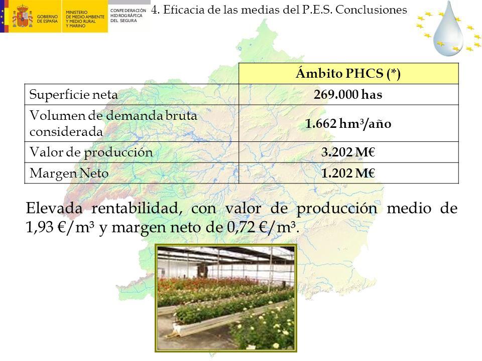4. Eficacia de las medias del P.E.S. Conclusiones Ámbito PHCS (*) Superficie neta 269.000 has Volumen de demanda bruta considerada 1.662 hm³/año Valor