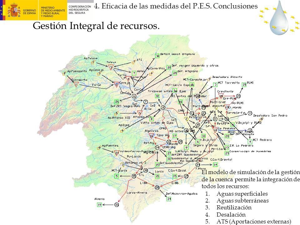 El modelo de simulación de la gestión de la cuenca permite la integración de todos los recursos: 1.Aguas superficiales 2.Aguas subterráneas 3.Reutiliz
