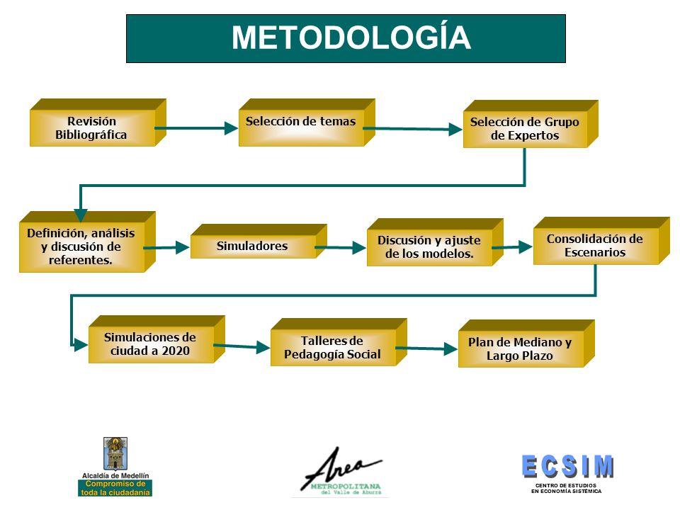 CENTRO DE ESTUDIOS EN ECONOMÍA SISTÉMICA METODOLOGÍA Revisión Bibliográfica Selección de temas Selección de Grupo de Expertos Definición, análisis y d