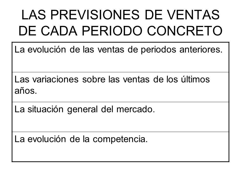 LAS PREVISIONES DE VENTAS DE CADA PERIODO CONCRETO La evolución de las ventas de periodos anteriores. Las variaciones sobre las ventas de los últimos