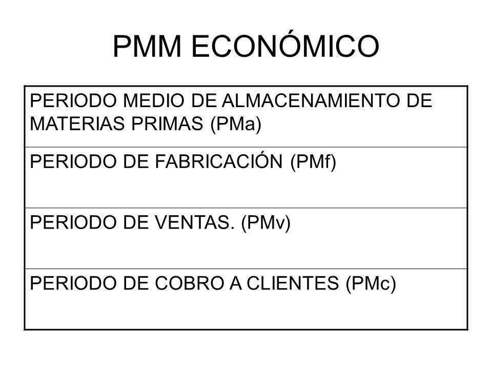 PMM ECONÓMICO PERIODO MEDIO DE ALMACENAMIENTO DE MATERIAS PRIMAS (PMa) PERIODO DE FABRICACIÓN (PMf) PERIODO DE VENTAS. (PMv) PERIODO DE COBRO A CLIENT