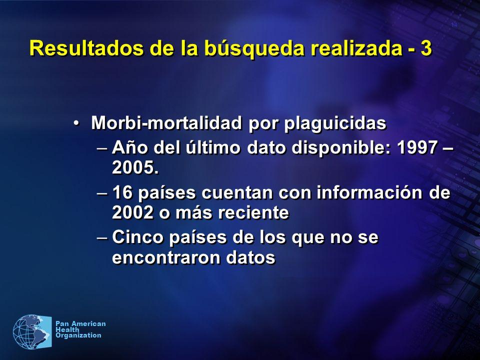 14 Pan American Health Organization Resultados de la búsqueda realizada - 3 Morbi-mortalidad por plaguicidas –Año del último dato disponible: 1997 – 2