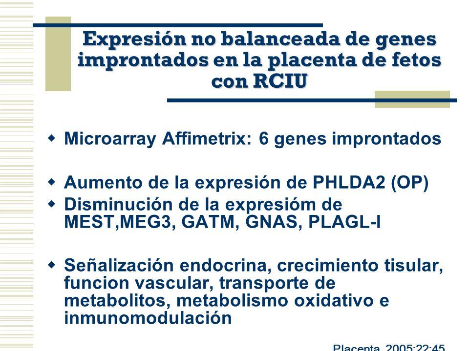 Microarray Affimetrix: 6 genes improntados Aumento de la expresión de PHLDA2 (OP) Disminución de la expresióm de MEST,MEG3, GATM, GNAS, PLAGL-I Señali