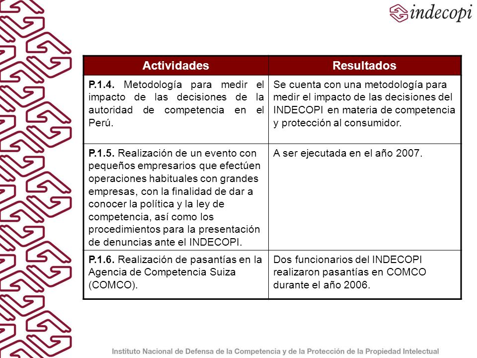 ActividadesResultados P.2.1.