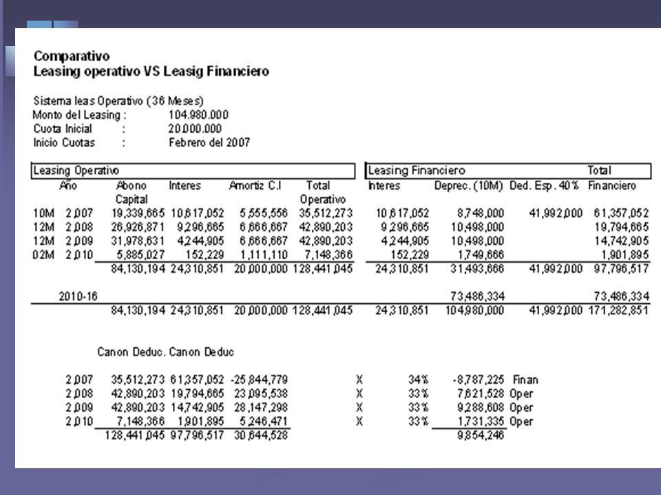LEASING Leasing financiero Tratamiento Contable-Fiscal: Solo se deduce el componente de financiación. -Contabiliza el Activo y Pasivo -Solicita la dep