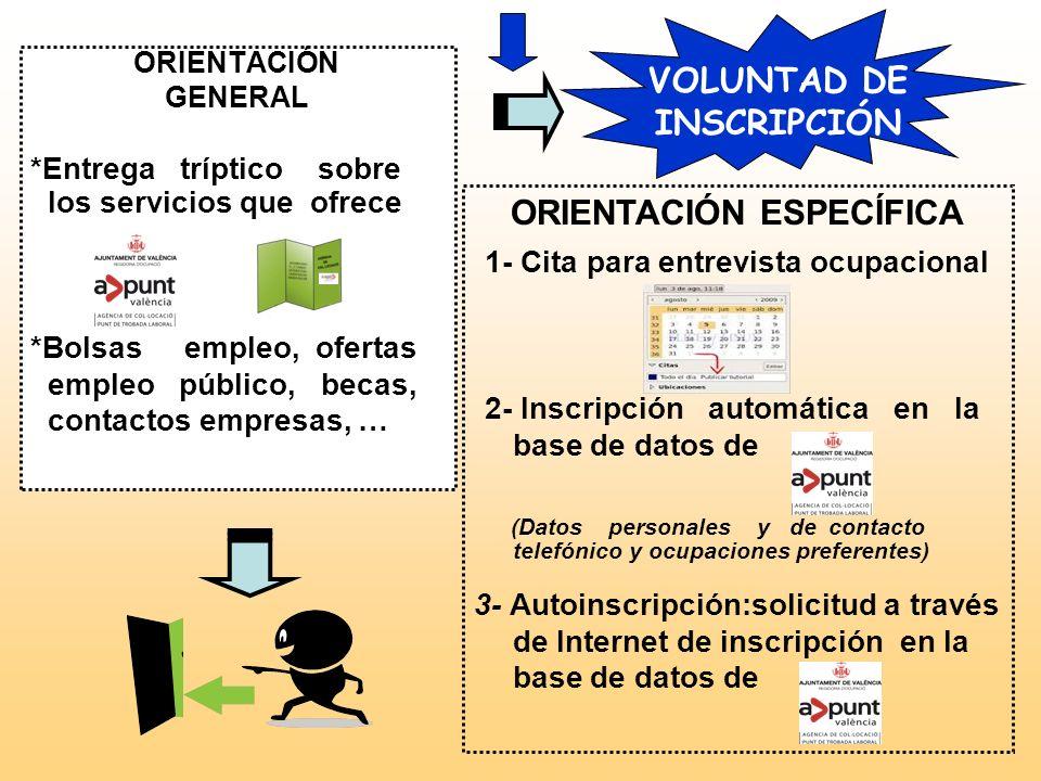 1-ENTRADA PERSONA DEMANDANTE NO NO EMPADRONADA EN VALENCIA EMPADRONADA EN VALENCIA Información general (Servicios que ofrece la AC) Orientación genera