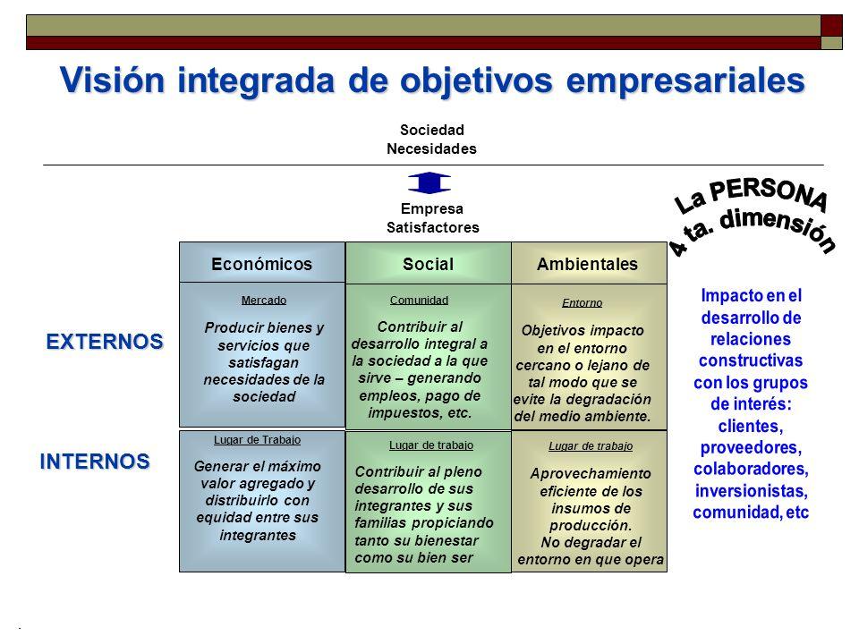 EconómicosSocialAmbientales Mercado Producir bienes y servicios que satisfagan necesidades de la sociedad Lugar de trabajo Contribuir al pleno desarro
