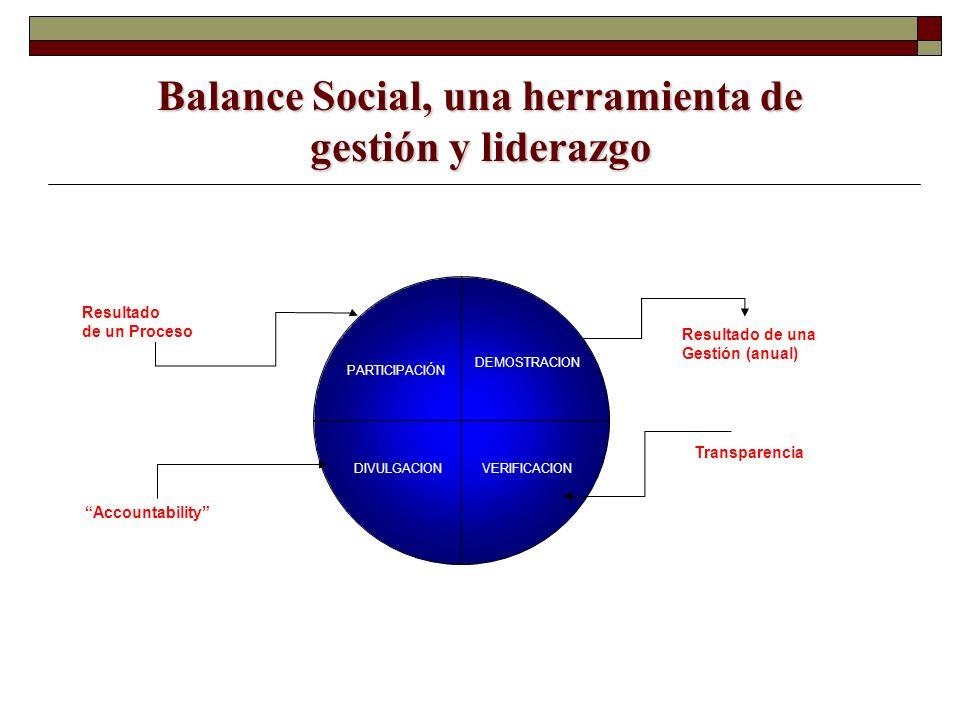 Balance Social, una herramienta de gestión y liderazgo PARTICIPACIÓN DEMOSTRACION DIVULGACIONVERIFICACION Resultado de un Proceso Resultado de una Ges