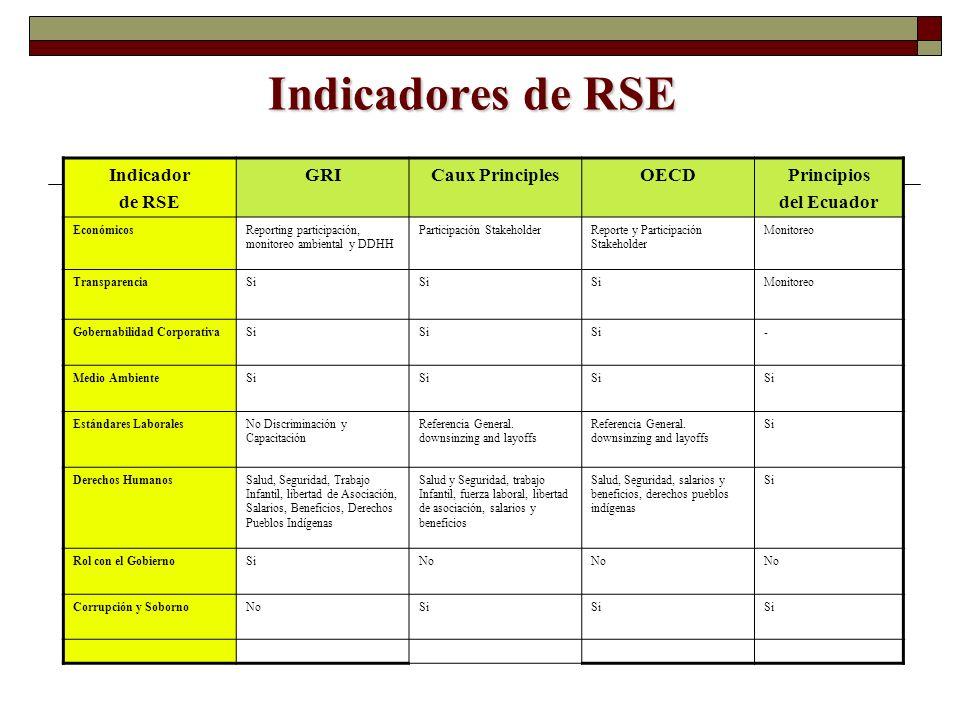 Indicadores de RSE Indicador de RSE GRICaux PrinciplesOECDPrincipios del Ecuador EconómicosReporting participación, monitoreo ambiental y DDHH Partici