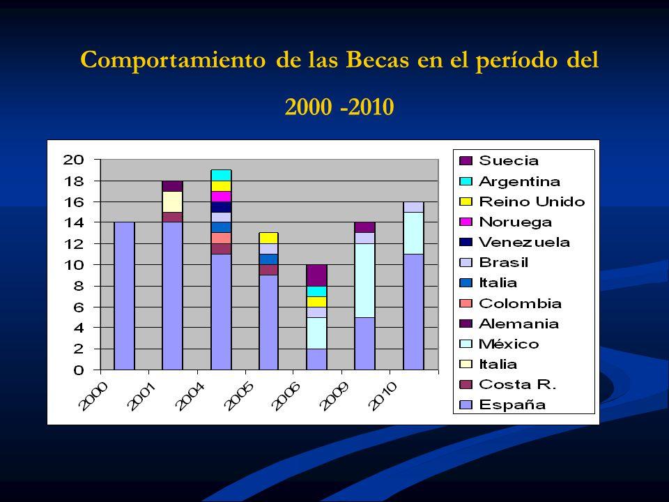 Comportamiento de las Becas en el período del 2000 -2010