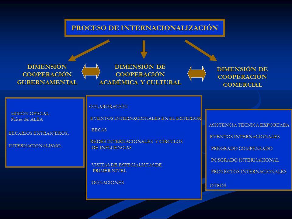 PROCESO DE INTERNACIONALIZACIÓN MISIÓN OFICIAL. Países del ALBA BECARIOS EXTRANJEROS. INTERNACIONALISMO.. COLABORACIÓN EVENTOS INTERNACIONALES EN EL E