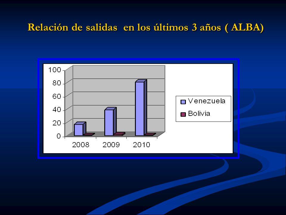 Relación de salidas en los últimos 3 años ( ALBA) Relación de salidas en los últimos 3 años ( ALBA)