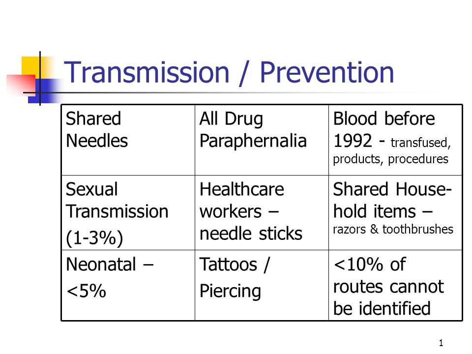 1 Transmission / Prevention <10% of routes cannot be identified Tattoos / Piercing Neonatal – <5% Shared House- hold items – razors & toothbrushes Healthcare workers – needle sticks Sexual Transmission (1-3%) Blood before 1992 - transfused, products, procedures All Drug Paraphernalia Shared Needles