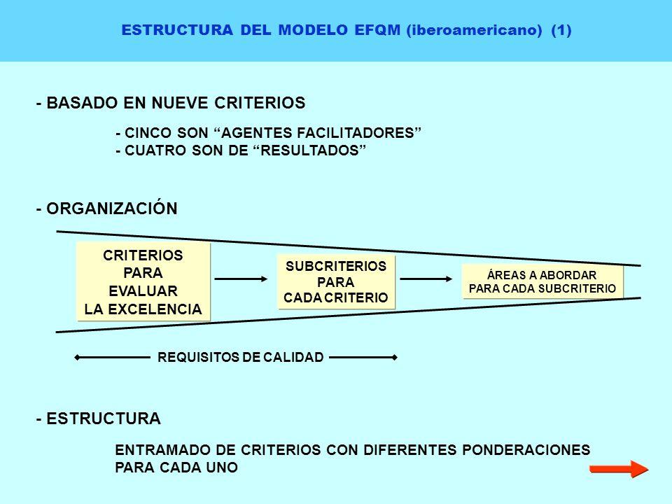 ESTRUCTURA DEL MODELO EFQM (iberoamericano) (1) - BASADO EN NUEVE CRITERIOS - CINCO SON AGENTES FACILITADORES - CUATRO SON DE RESULTADOS - ESTRUCTURA