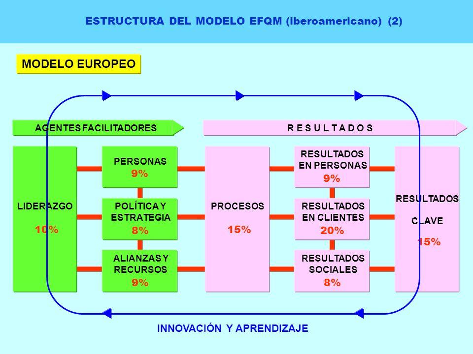 ESTRUCTURA DEL MODELO EFQM (iberoamericano) (2) MODELO EUROPEO PERSONAS 9% POLÍTICA Y ESTRATEGIA 8% ALIANZAS Y RECURSOS 9% LIDERAZGO 10% RESULTADOS EN