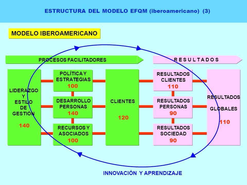 ESTRUCTURA DEL MODELO EFQM (iberoamericano) (3) MODELO IBEROAMERICANO RESULTADOS CLIENTES 110 RESULTADOS PERSONAS 90 RESULTADOS SOCIEDAD 90 110 INNOVA