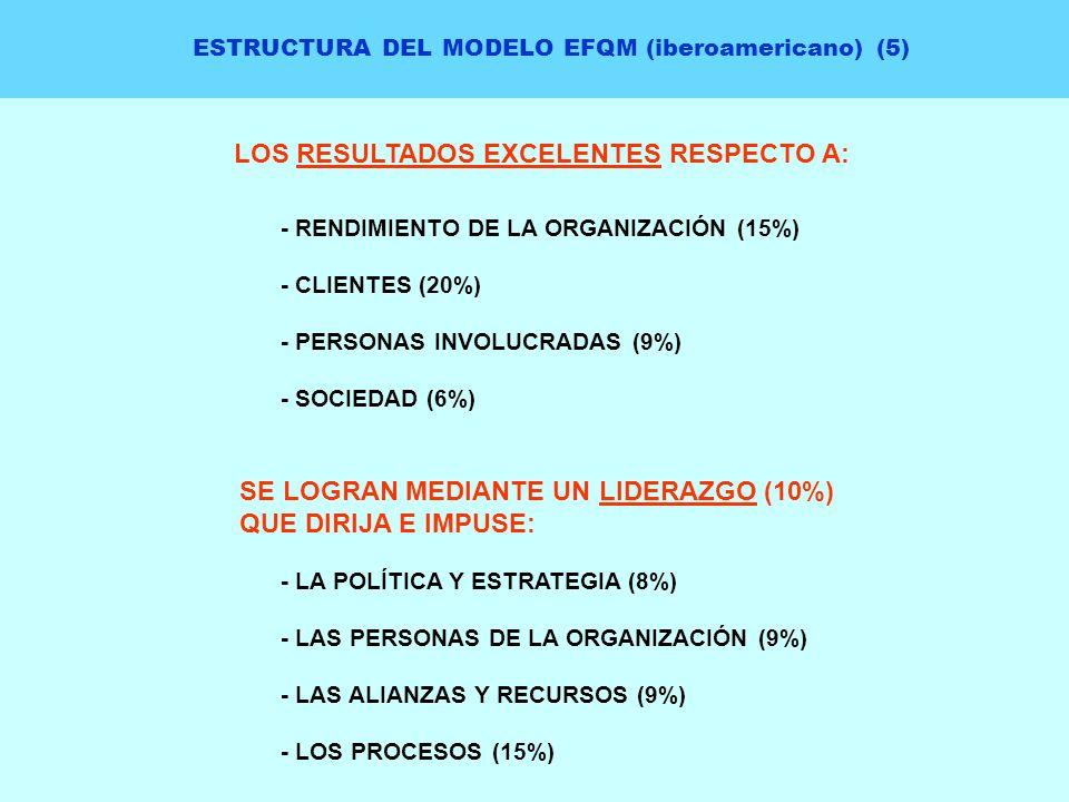 ESTRUCTURA DEL MODELO EFQM (iberoamericano) (5) LOS RESULTADOS EXCELENTES RESPECTO A: - RENDIMIENTO DE LA ORGANIZACIÓN (15%) - CLIENTES (20%) - PERSON