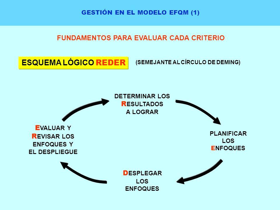 GESTIÓN EN EL MODELO EFQM (1) FUNDAMENTOS PARA EVALUAR CADA CRITERIO ESQUEMA LÓGICO REDER (SEMEJANTE AL CÍRCULO DE DEMING) DETERMINAR LOS R ESULTADOS