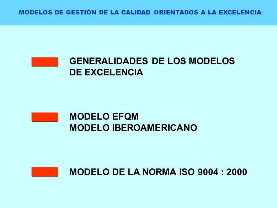 GENERALIDADES DE LOS MODELOS DE EXCELENCIA MODELO EFQM MODELO IBEROAMERICANO MODELO DE LA NORMA ISO 9004 : 2000