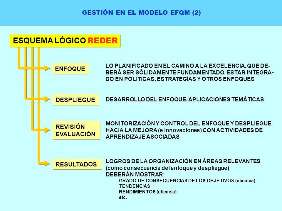 GESTIÓN EN EL MODELO EFQM (2) ESQUEMA LÓGICO REDER ENFOQUE DESPLIEGUE REVISIÓN EVALUACIÓN RESULTADOS LO PLANIFICADO EN EL CAMINO A LA EXCELENCIA, QUE