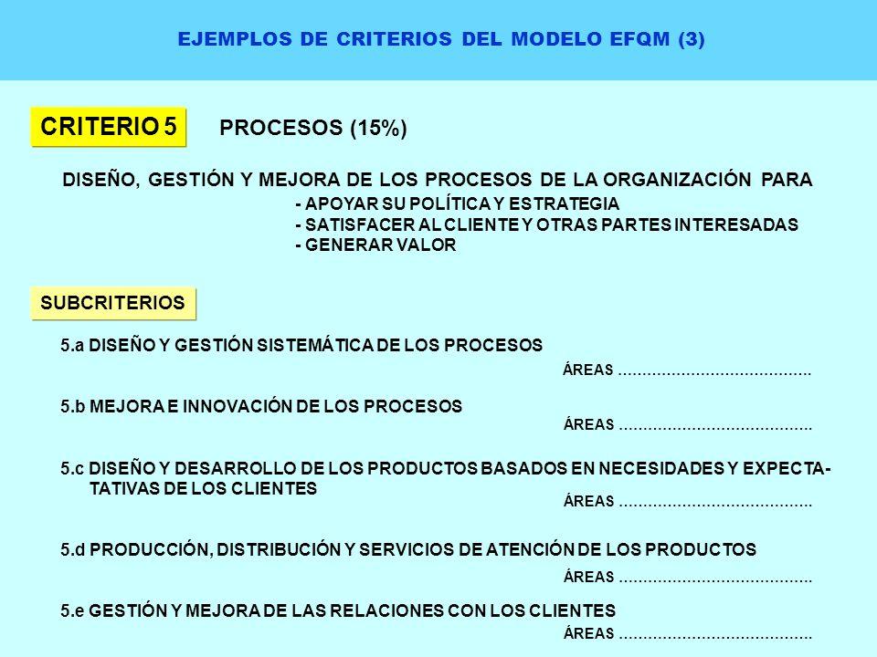 EJEMPLOS DE CRITERIOS DEL MODELO EFQM (3) CRITERIO 5 PROCESOS (15%) DISEÑO, GESTIÓN Y MEJORA DE LOS PROCESOS DE LA ORGANIZACIÓN PARA - APOYAR SU POLÍT