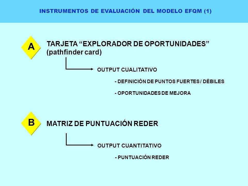INSTRUMENTOS DE EVALUACIÓN DEL MODELO EFQM (1) TARJETA EXPLORADOR DE OPORTUNIDADES (pathfinder card) OUTPUT CUALITATIVO - DEFINICIÓN DE PUNTOS FUERTES