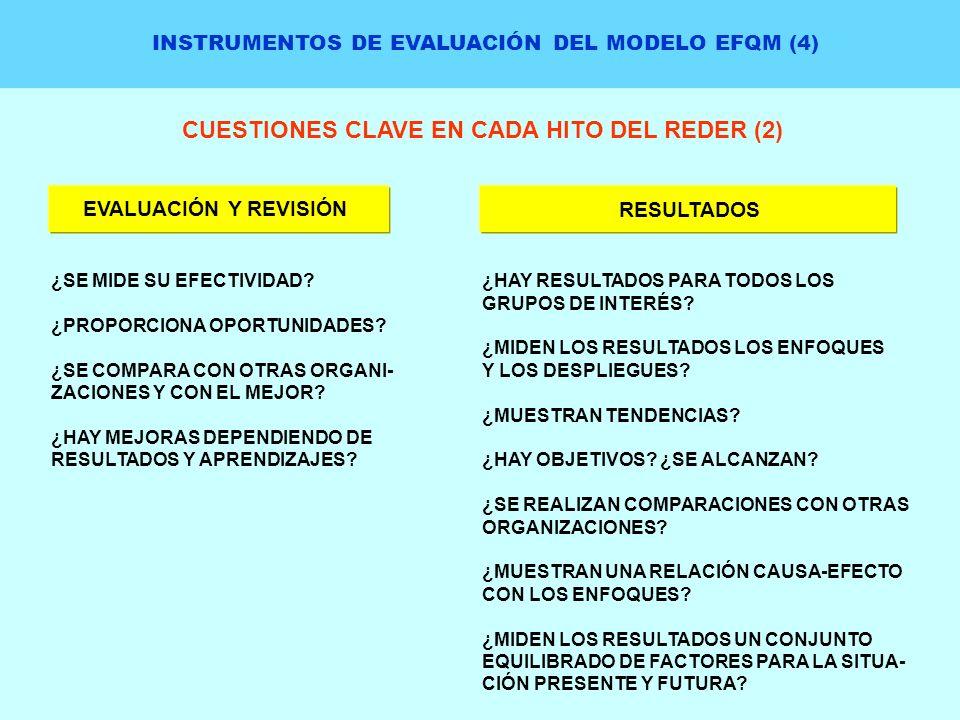 INSTRUMENTOS DE EVALUACIÓN DEL MODELO EFQM (4) CUESTIONES CLAVE EN CADA HITO DEL REDER (2) ¿SE MIDE SU EFECTIVIDAD? ¿PROPORCIONA OPORTUNIDADES? ¿SE CO