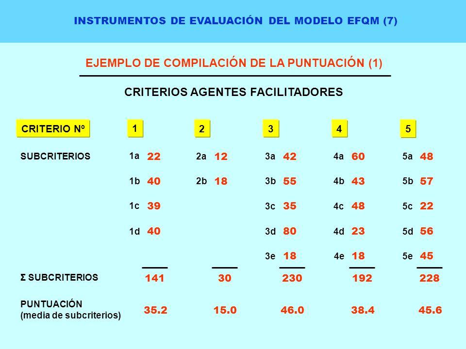 INSTRUMENTOS DE EVALUACIÓN DEL MODELO EFQM (7) EJEMPLO DE COMPILACIÓN DE LA PUNTUACIÓN (1) CRITERIOS AGENTES FACILITADORES 1a 22 40 39 40 1b 1c 1d 1 2