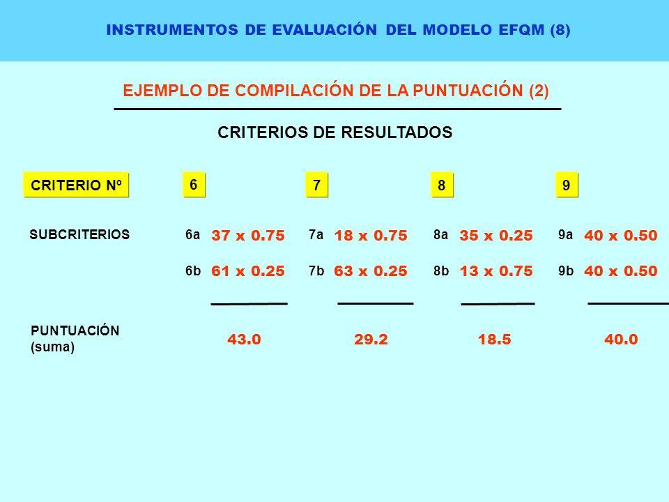 INSTRUMENTOS DE EVALUACIÓN DEL MODELO EFQM (8) EJEMPLO DE COMPILACIÓN DE LA PUNTUACIÓN (2) CRITERIOS DE RESULTADOS 6a 37 x 0.75 61 x 0.25 6b 6 7a 18 x