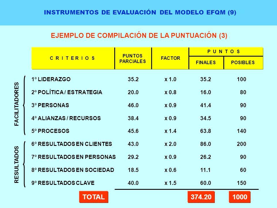 INSTRUMENTOS DE EVALUACIÓN DEL MODELO EFQM (9) EJEMPLO DE COMPILACIÓN DE LA PUNTUACIÓN (3) 1º LIDERAZGO 2º POLÍTICA / ESTRATEGIA 3º PERSONAS 4º ALIANZ