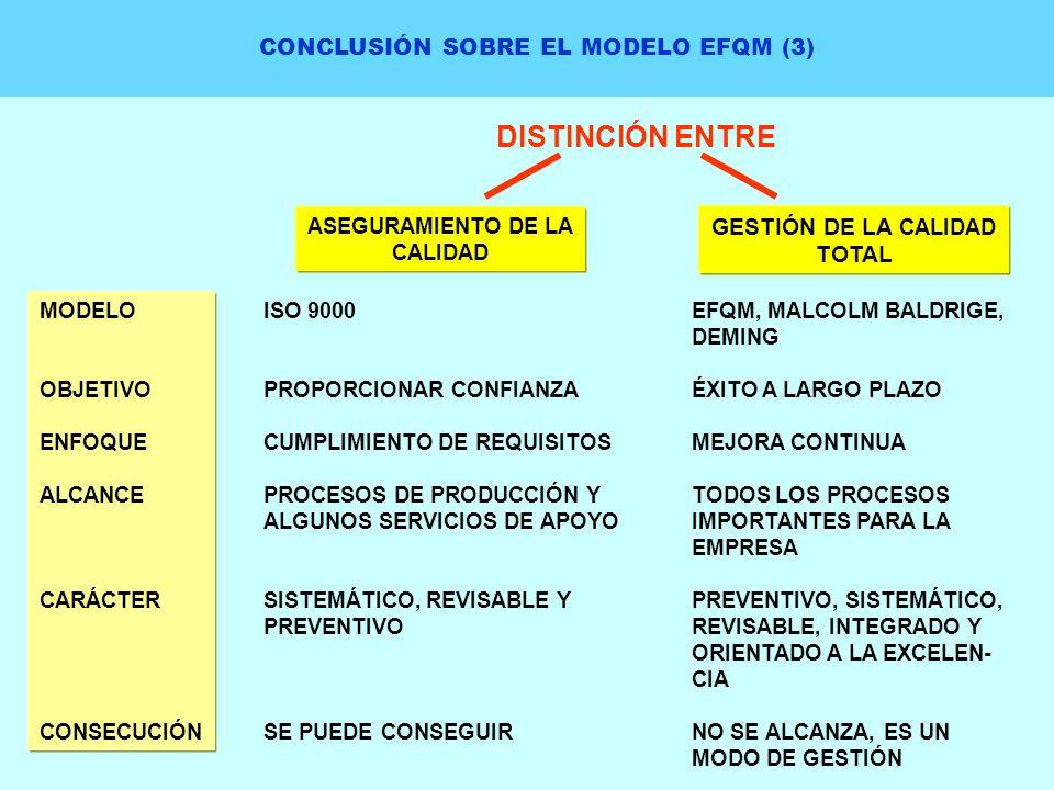 CONCLUSIÓN SOBRE EL MODELO EFQM (3) DISTINCIÓN ENTRE ASEGURAMIENTO DE LA CALIDAD GESTIÓN DE LA CALIDAD TOTAL MODELO OBJETIVO ENFOQUE ALCANCE CARÁCTER