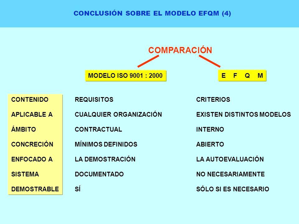 CONCLUSIÓN SOBRE EL MODELO EFQM (4) COMPARACIÓN MODELO ISO 9001 : 2000 E F Q M CONTENIDO APLICABLE A ÁMBITO CONCRECIÓN ENFOCADO A SISTEMA DEMOSTRABLE