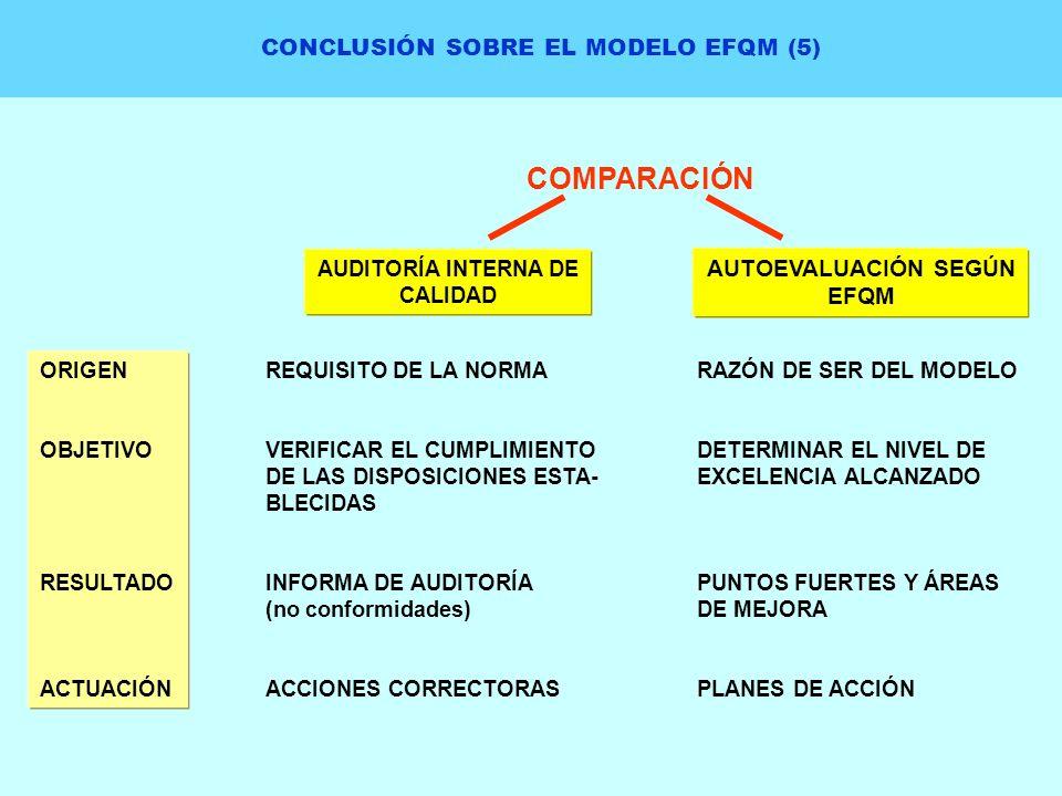 CONCLUSIÓN SOBRE EL MODELO EFQM (5) COMPARACIÓN AUDITORÍA INTERNA DE CALIDAD AUTOEVALUACIÓN SEGÚN EFQM ORIGEN OBJETIVO RESULTADO ACTUACIÓN REQUISITO D