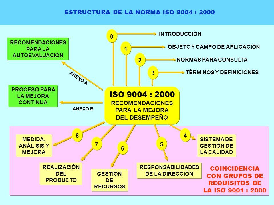 ESTRUCTURA DE LA NORMA ISO 9004 : 2000 ISO 9004 : 2000 RECOMENDACIONES PARA LA MEJORA DEL DESEMPEÑO RECOMENDACIONES PARA LA AUTOEVALUACIÓN PROCESO PAR