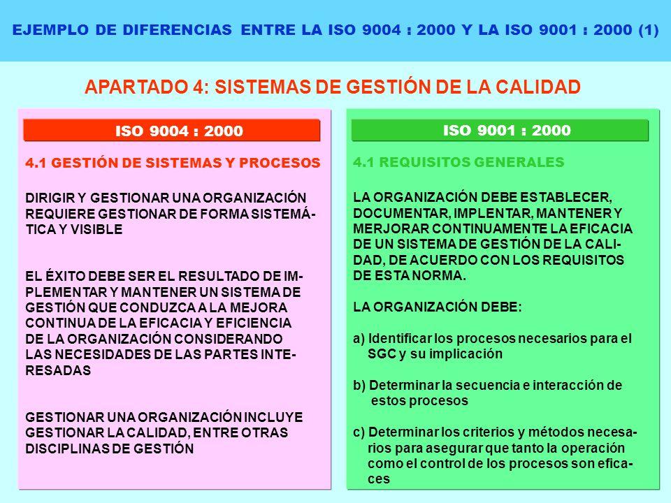 EJEMPLO DE DIFERENCIAS ENTRE LA ISO 9004 : 2000 Y LA ISO 9001 : 2000 (1) APARTADO 4: SISTEMAS DE GESTIÓN DE LA CALIDAD DIRIGIR Y GESTIONAR UNA ORGANIZ