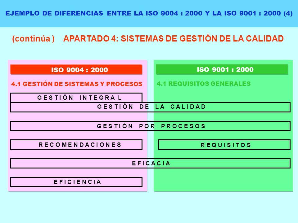 EJEMPLO DE DIFERENCIAS ENTRE LA ISO 9004 : 2000 Y LA ISO 9001 : 2000 (4) (continúa ) APARTADO 4: SISTEMAS DE GESTIÓN DE LA CALIDAD ISO 9004 : 2000 4.1