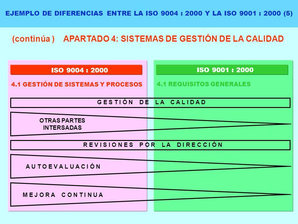 EJEMPLO DE DIFERENCIAS ENTRE LA ISO 9004 : 2000 Y LA ISO 9001 : 2000 (5) (continúa ) APARTADO 4: SISTEMAS DE GESTIÓN DE LA CALIDAD ISO 9004 : 2000 4.1