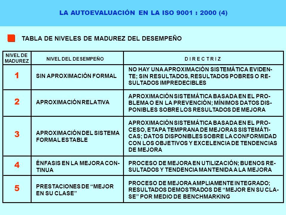 LA AUTOEVALUACIÓN EN LA ISO 9001 : 2000 (4) TABLA DE NIVELES DE MADUREZ DEL DESEMPEÑO NO HAY UNA APROXIMACIÓN SISTEMÁTICA EVIDEN- TE; SIN RESULTADOS,