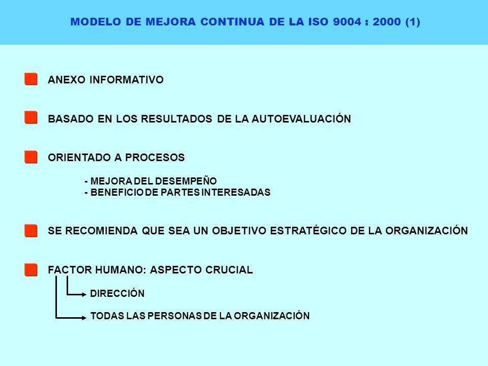 MODELO DE MEJORA CONTINUA DE LA ISO 9004 : 2000 (1) ANEXO INFORMATIVO BASADO EN LOS RESULTADOS DE LA AUTOEVALUACIÓN ORIENTADO A PROCESOS - MEJORA DEL