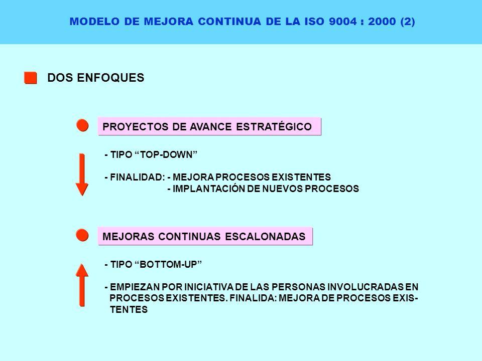 MODELO DE MEJORA CONTINUA DE LA ISO 9004 : 2000 (2) DOS ENFOQUES PROYECTOS DE AVANCE ESTRATÉGICO - TIPO TOP-DOWN - FINALIDAD: - MEJORA PROCESOS EXISTE