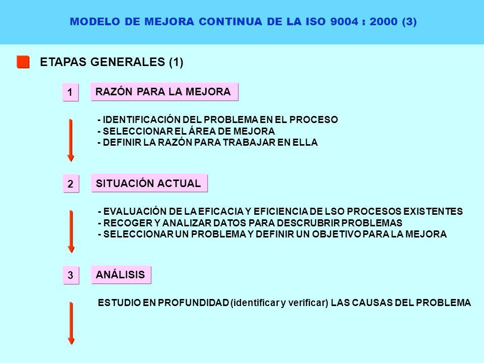 MODELO DE MEJORA CONTINUA DE LA ISO 9004 : 2000 (3) ETAPAS GENERALES (1) RAZÓN PARA LA MEJORA - IDENTIFICACIÓN DEL PROBLEMA EN EL PROCESO - SELECCIONA