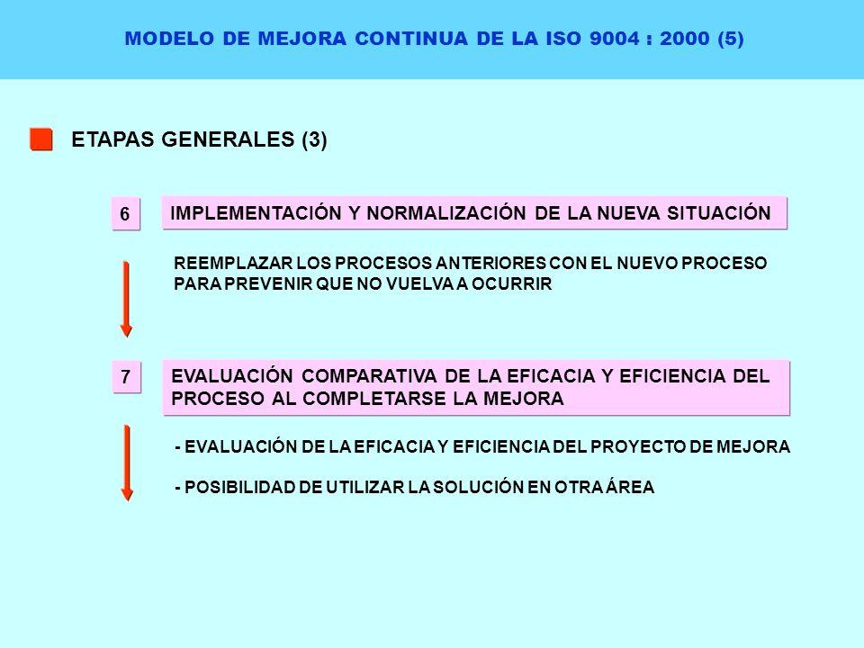 MODELO DE MEJORA CONTINUA DE LA ISO 9004 : 2000 (5) ETAPAS GENERALES (3) IMPLEMENTACIÓN Y NORMALIZACIÓN DE LA NUEVA SITUACIÓN REEMPLAZAR LOS PROCESOS